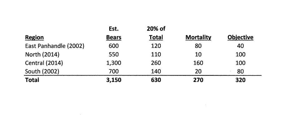 Bear Chart