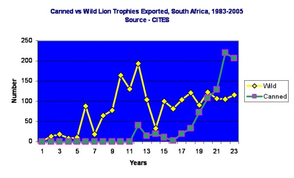 Canned vs Wild Lion Exports