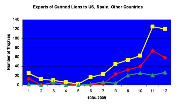 Export of Canned Lions