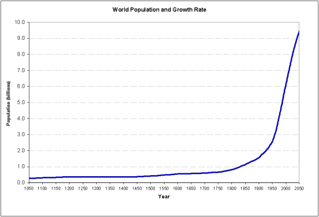 world_population_1050_to_2050