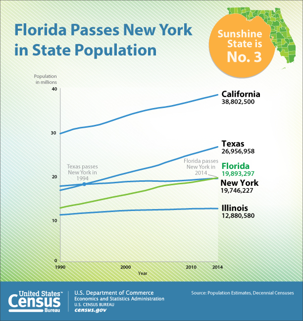 Florida Passes New York in State Population